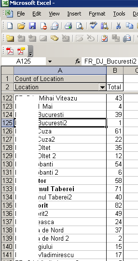 Pivot Table in Microsoft Excel